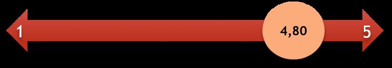 Tárgyalástechnika tréning elégedettségmérő skála